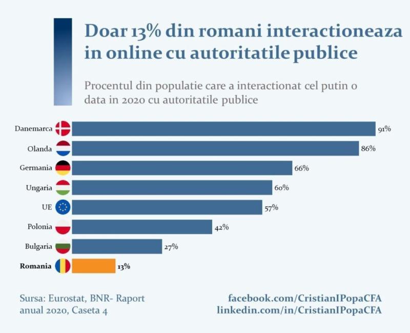 România pe ultimul loc în UE la interacţiunea online cu autorităţile publice