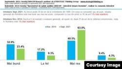 Românii tot mai nostalgici după comunism Creștere de 20 în 7 ani Care sunt motivele