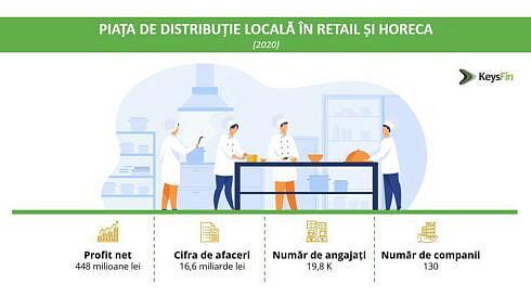 Analiză Keysfin Piața de distribuție locală în retail și horeca nivel record în 2021