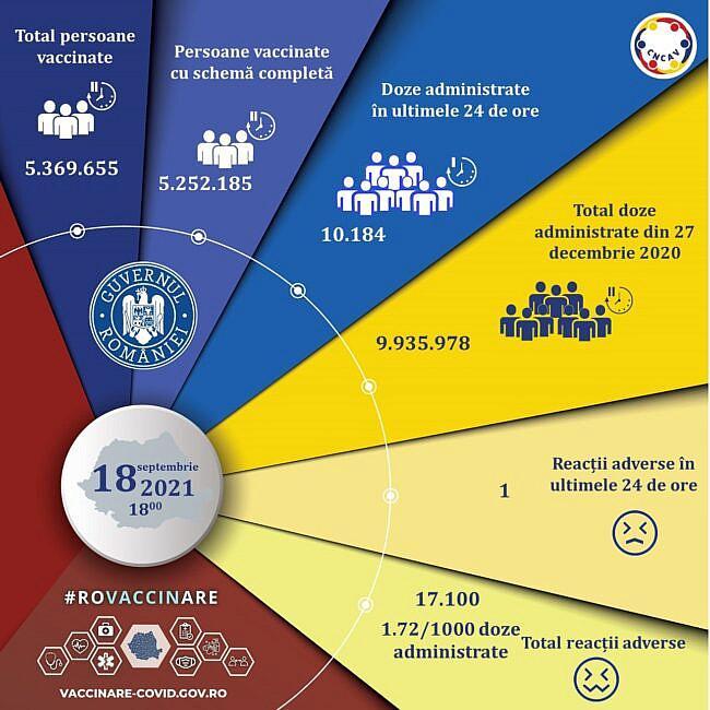 Actualizare zilnică 18 septembrie  evidența persoanelor vaccinate împotriva COVID19