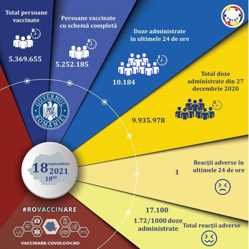 În ziua cu un nou maxim de cazuri COVID al valului patru doar 10200 de oameni sau vaccinat în România