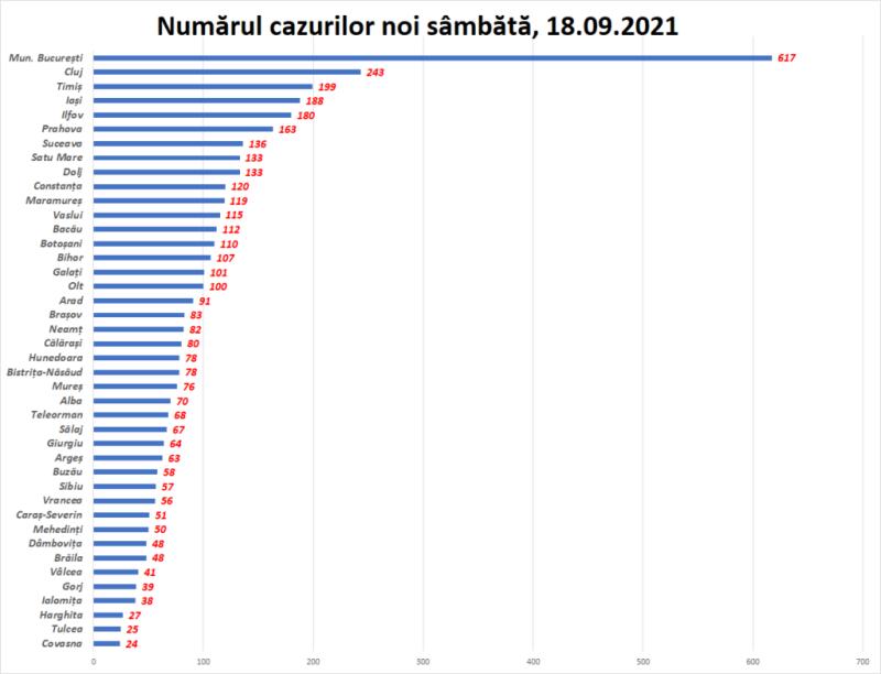 Topul județelor după raportarea de sâmbătă București Cluj și Timiș conduc detașat