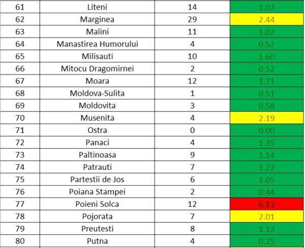 TABEL Numărul de cazuri active de COVID și incidența îmbolnăvirilor în fiecare localitate din județul Suceava