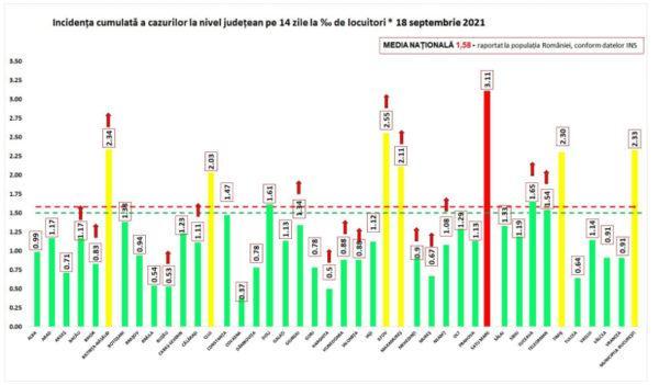 Primul județ în scenariul roșu în valul 4 Incidența în Satu Mare e peste 3 la mia de locuitori