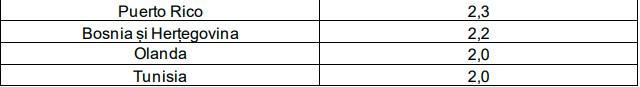 Noua lista a tarilor cu risc epidemiologic Bulgaria si Franta ies din zona rosie Spania intra in cea verde